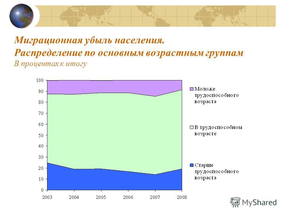 Миграционная убыль населения. Распределение по основным возрастным группам В процентах к итогу