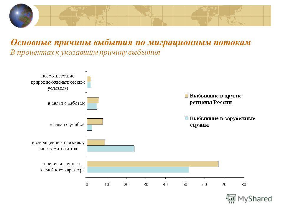 Основные причины выбытия по миграционным потокам В процентах к указавшим причину выбытия