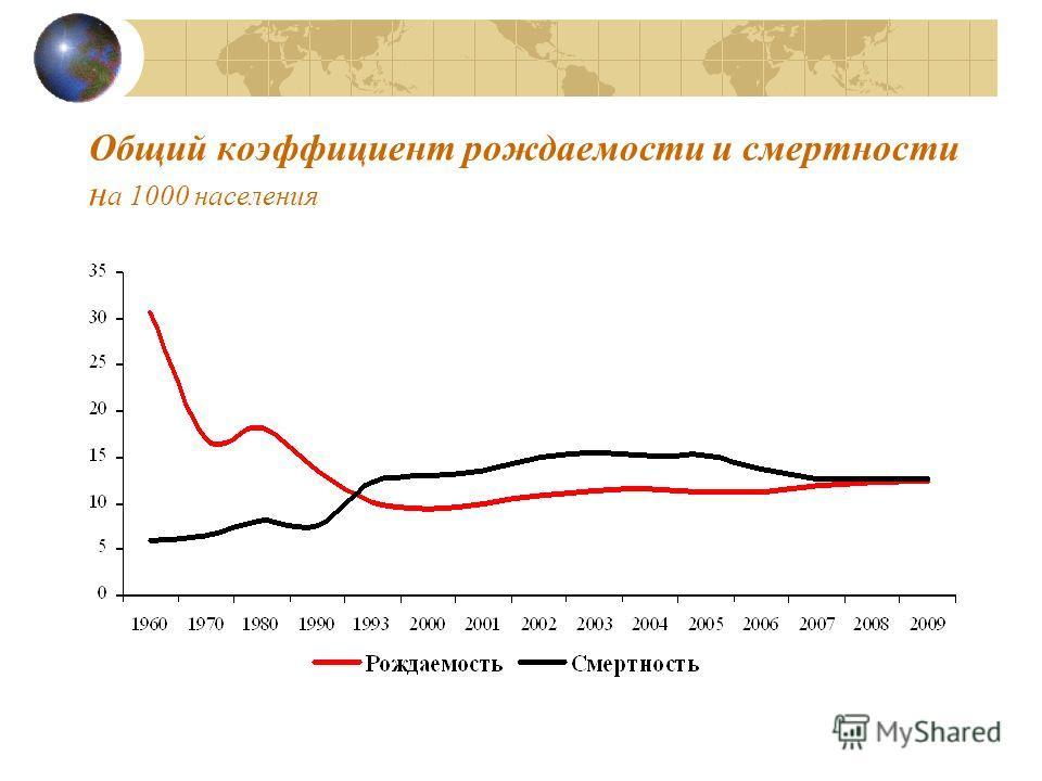 Общий коэффициент рождаемости и смертности н а 1000 населения