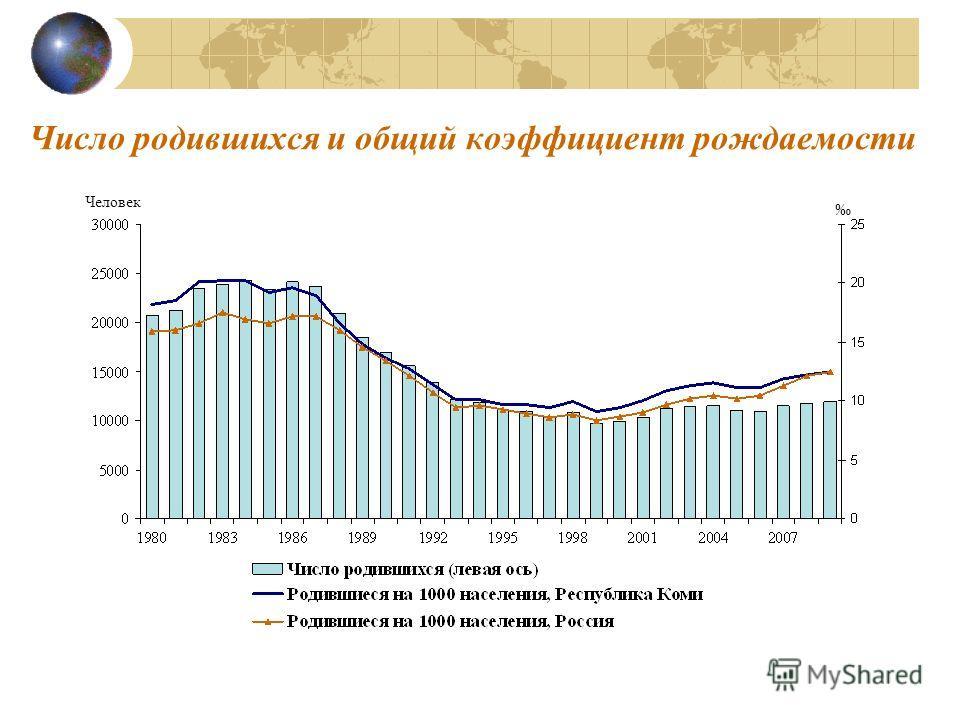 Число родившихся и общий коэффициент рождаемости Человек