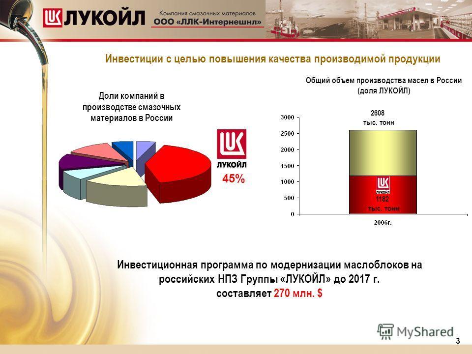 440 438 563 483 Доли компаний в производстве смазочных материалов в России Инвестиционная программа по модернизации маслоблоков на российских НПЗ Группы «ЛУКОЙЛ» до 2017 г. составляет 270 млн. $ Инвестиции с целью повышения качества производимой прод