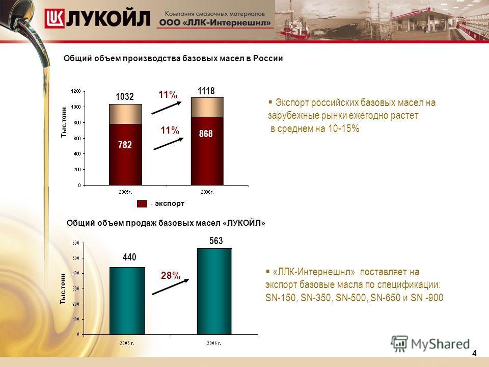 «ЛЛК-Интернешнл» поставляет на экспорт базовые масла по спецификации: SN-150, SN-350, SN-500, SN-650 и SN -900 4 Общий объем продаж базовых масел «ЛУКОЙЛ» 28% 440 563 Тыс.тонн Общий объем производства базовых масел в России 1032 1118 Тыс.тонн 11% 782