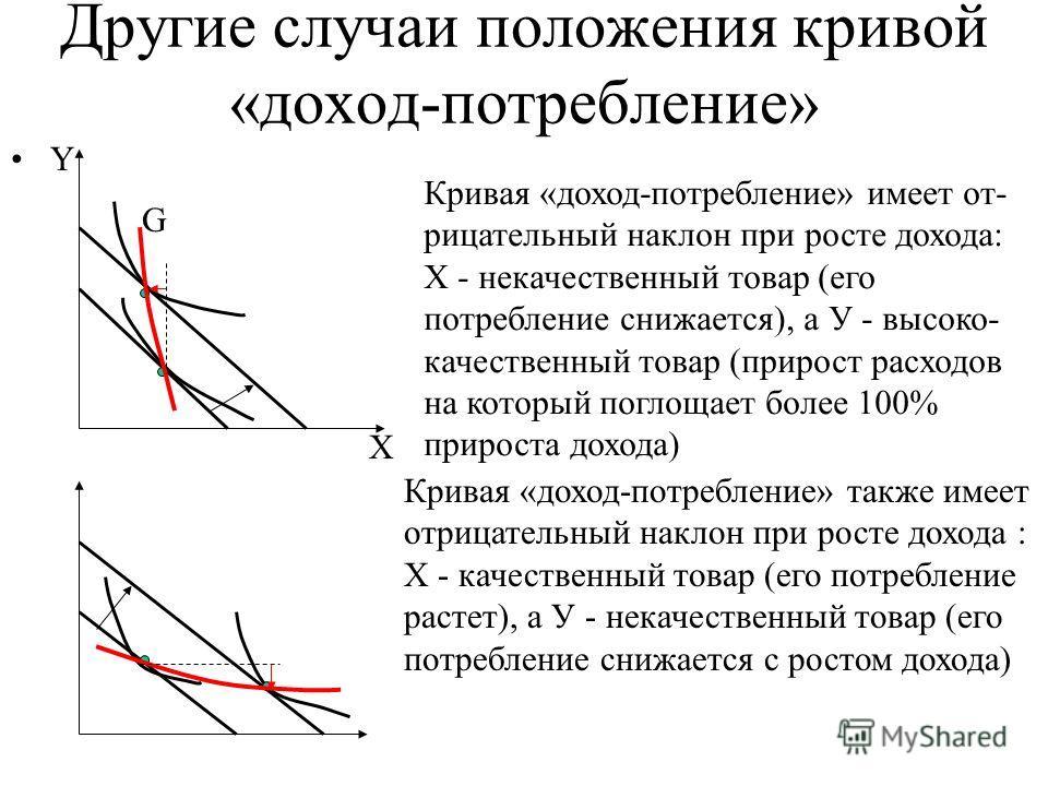 Другие случаи положения кривой «доход-потребление» Y G X Кривая «доход-потребление» имеет от- рицательный наклон при росте дохода: X - некачественный товар (его потребление снижается), а У - высоко- качественный товар (прирост расходов на который пог
