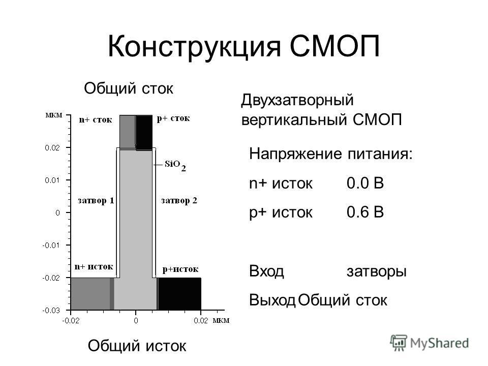 Конструкция СМОП Общий сток Общий исток Двухзатворный вертикальный СМОП Напряжение питания: n+ исток0.0 В p+ исток0.6 В Входзатворы ВыходОбщий сток