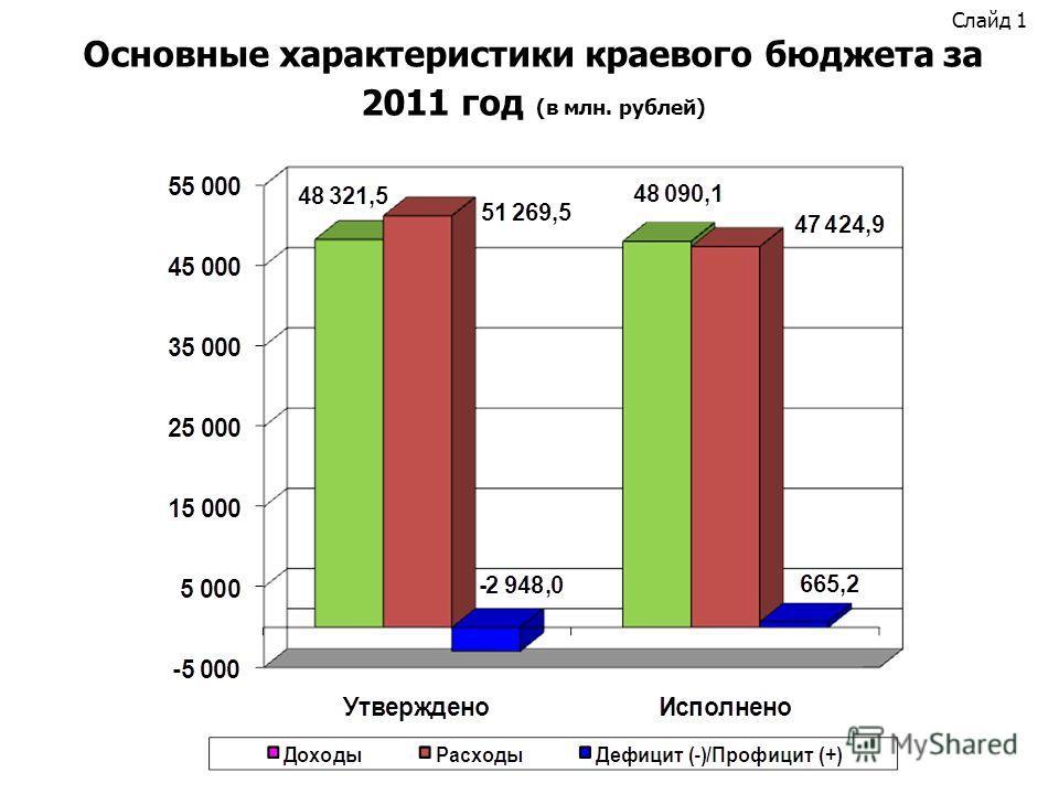 Слайд 1 Основные характеристики краевого бюджета за 2011 год (в млн. рублей)