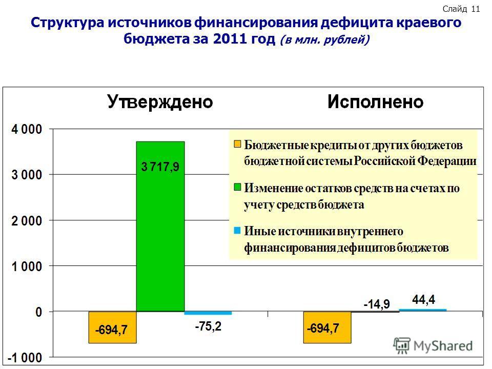 Слайд 11 Структура источников финансирования дефицита краевого бюджета за 2011 год (в млн. рублей)