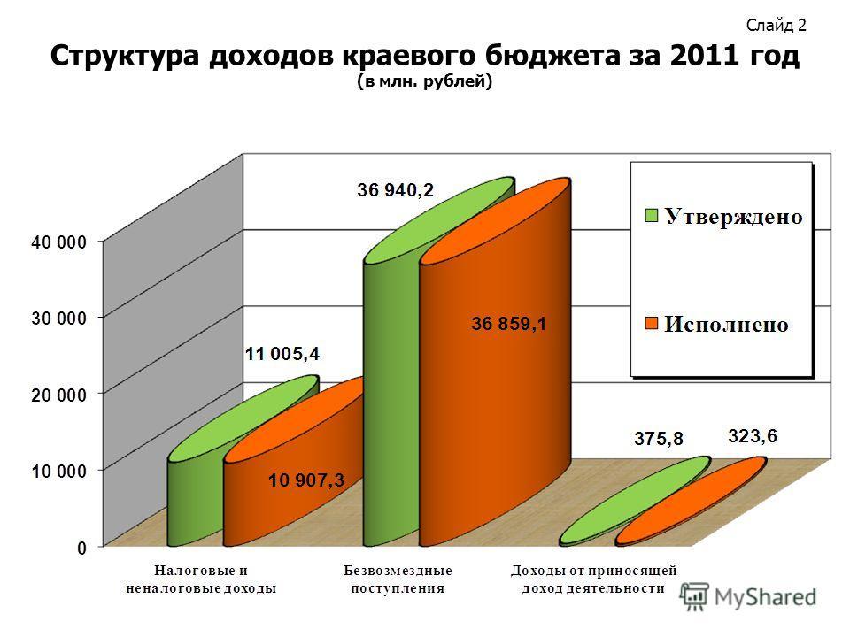 Слайд 2 Структура доходов краевого бюджета за 2011 год (в млн. рублей)