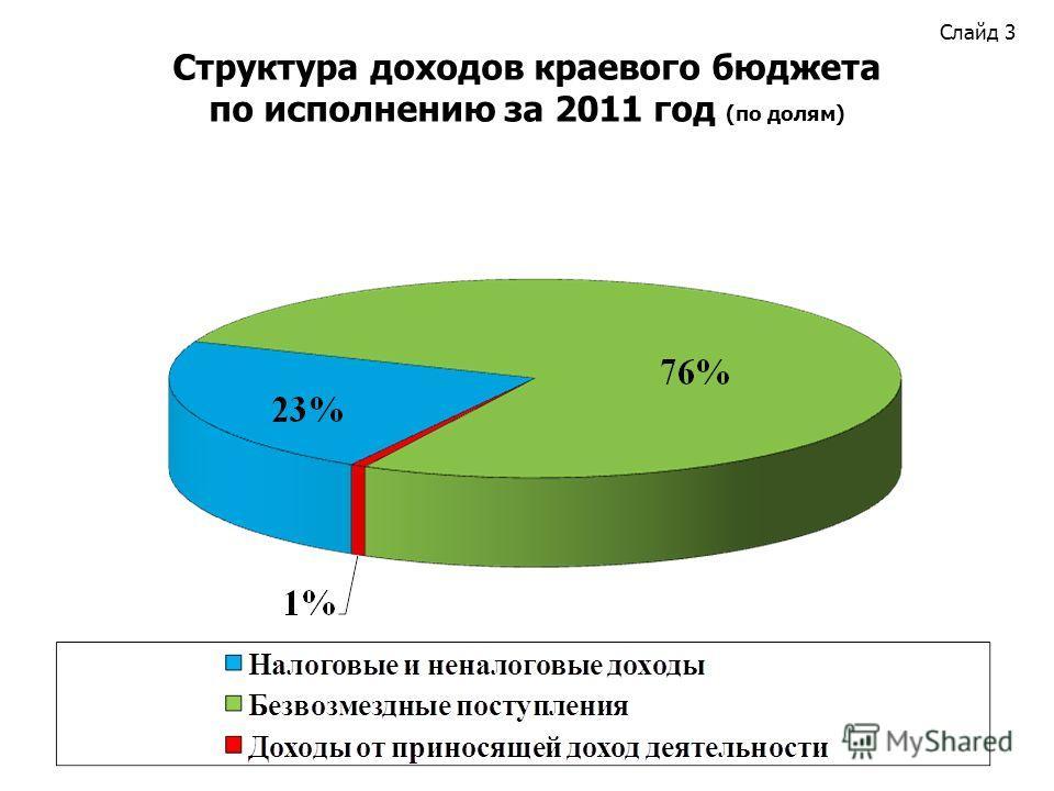 Слайд 3 Структура доходов краевого бюджета по исполнению за 2011 год (по долям)