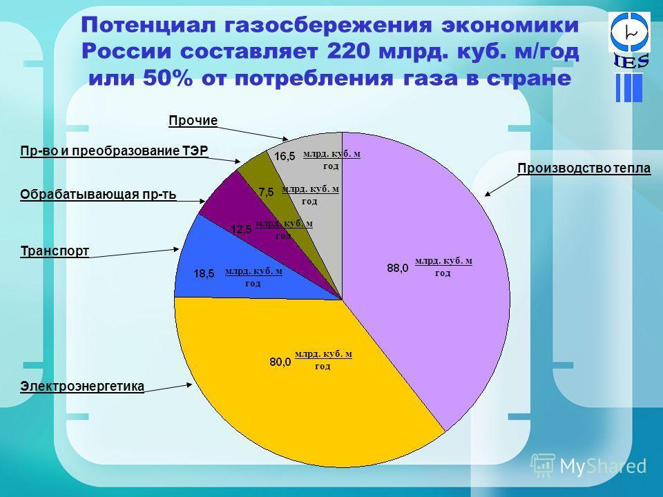 Потенциал газосбережения экономики России составляет 220 млрд. куб. м/год или 50% от потребления газа в стране млрд. куб. м год млрд. куб. м год млрд. куб. м год млрд. куб. м год млрд. куб. м год млрд. куб. м год Производство тепла Электроэнергетика