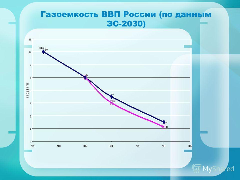 Газоемкость ВВП России (по данным ЭС-2030)