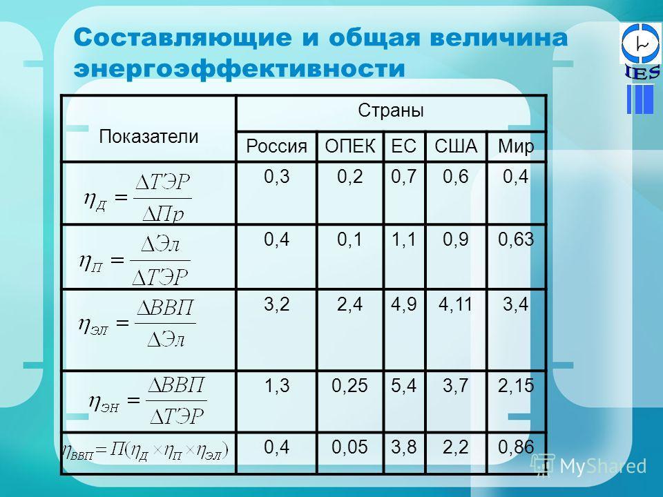 Составляющие и общая величина энергоэффективности Показатели Страны РоссияОПЕКЕССШАМир 0,30,20,70,60,4 0,11,10,90,63 3,22,44,94,113,4 1,30,255,43,72,15 0,40,053,82,20,86