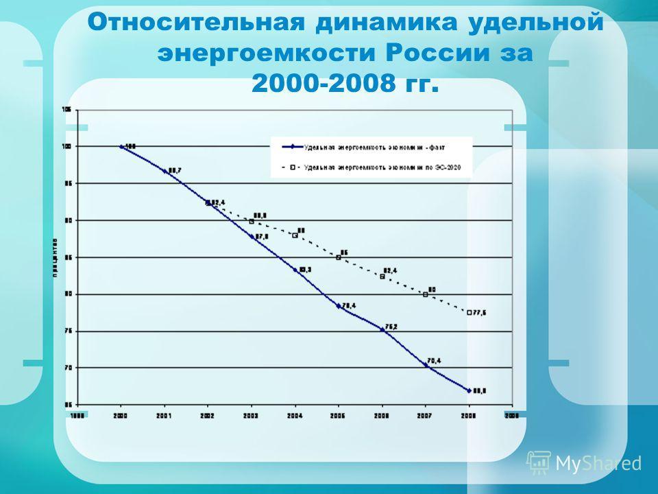 Относительная динамика удельной энергоемкости России за 2000-2008 гг.