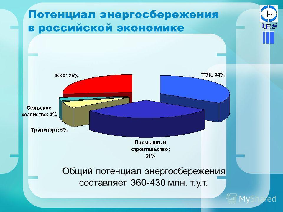 Потенциал энергосбережения в российской экономике Общий потенциал энергосбережения составляет 360-430 млн. т.у.т.