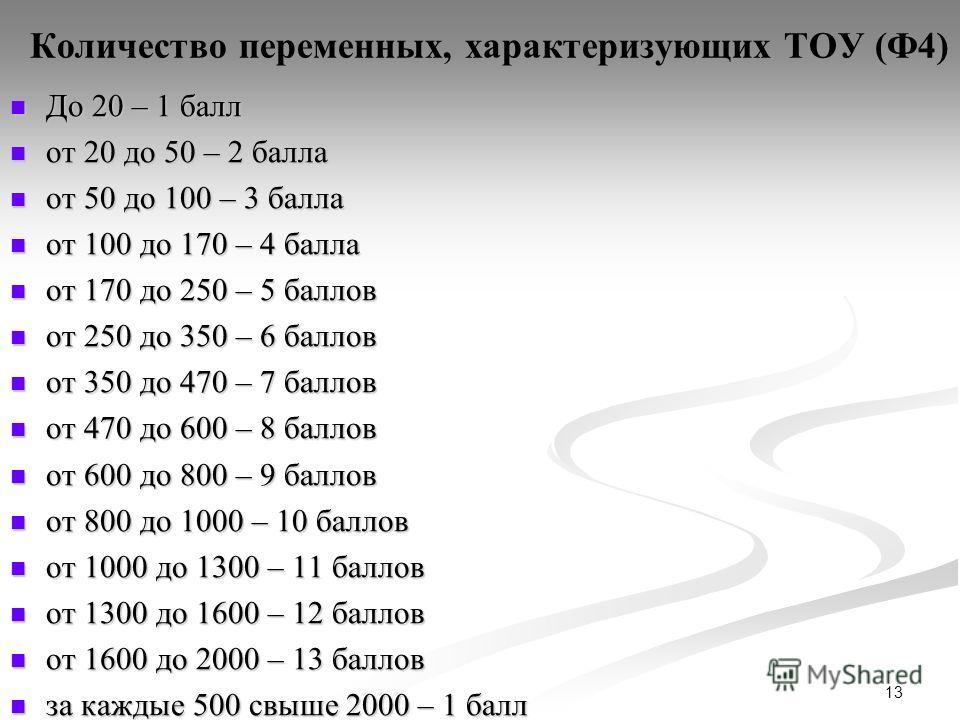 13 Количество переменных, характеризующих ТОУ (Ф4) До 20 – 1 балл До 20 – 1 балл от 20 до 50 – 2 балла от 20 до 50 – 2 балла от 50 до 100 – 3 балла от 50 до 100 – 3 балла от 100 до 170 – 4 балла от 100 до 170 – 4 балла от 170 до 250 – 5 баллов от 170