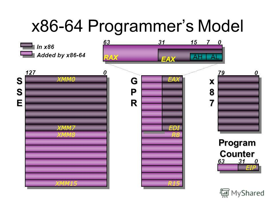 x86-64 Programmers Model Added by x86-64 XMM8 XMM15 R8 R15 RAX 63 x87x87x87x87 079 In x86 XMM0 XMM7 SSESSESSESSE 1270 EIP 031 Program Counter AH EAX AL GPRGPRGPRGPR 310715 EAX EDI EAX AHAL
