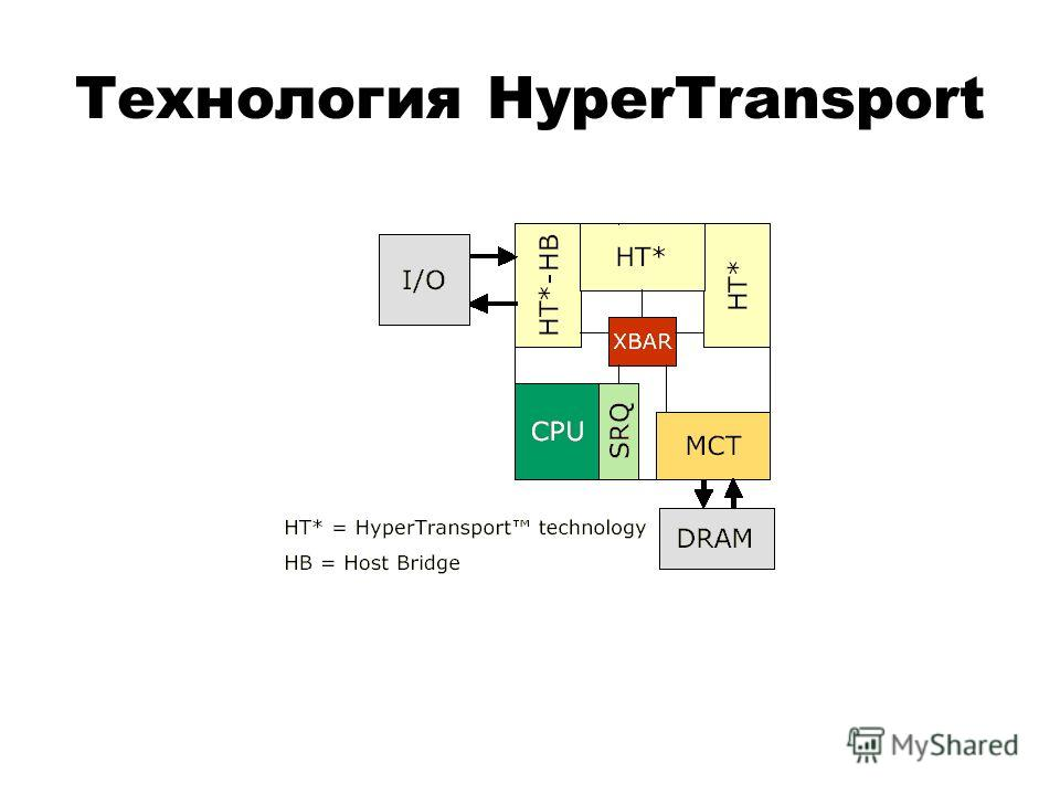 Технология HyperTransport