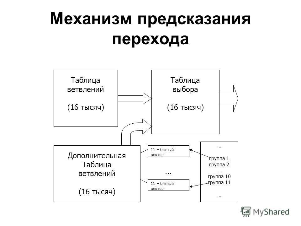 Механизм предсказания перехода Таблица ветвлений (16 тысяч) Дополнительная Таблица ветвлений (16 тысяч) 11 – битный вектор … Таблица выбора (16 тысяч) … группа 1 группа 2 … группа 10 группа 11 …