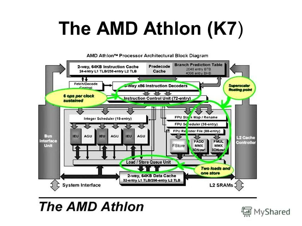 The AMD Athlon (K7)