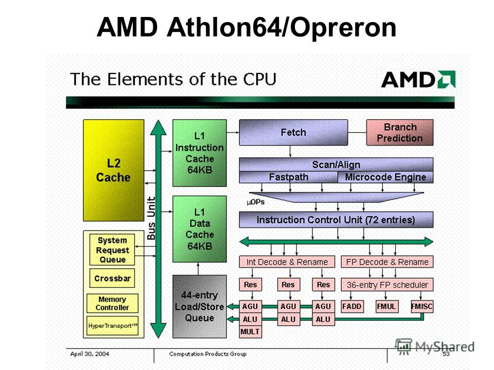 AMD Athlon64/Opreron