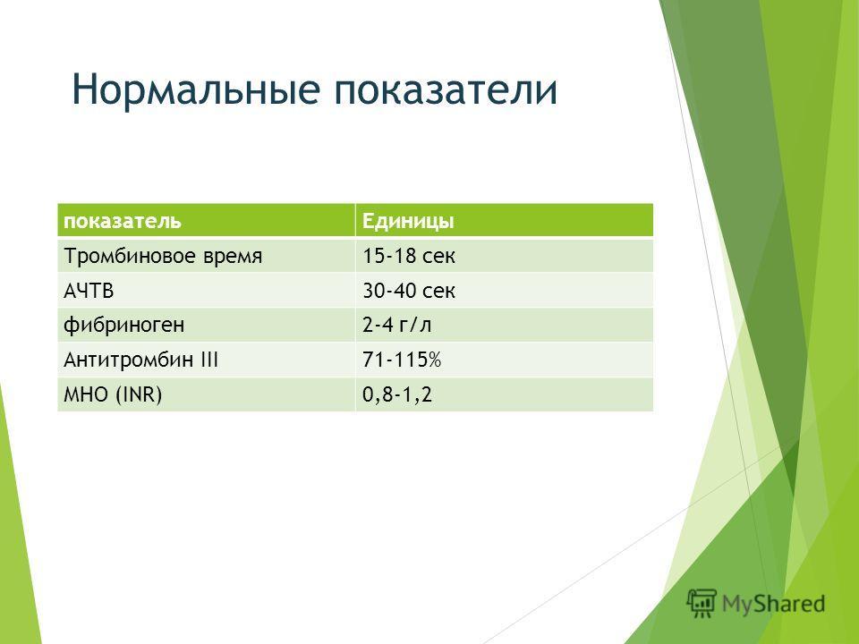 Нормальные показатели показательЕдиницы Тромбиновое время15-18 сек АЧТВ30-40 сек фибриноген2-4 г/л Антитромбин III71-115% МНО (INR)0,8-1,2