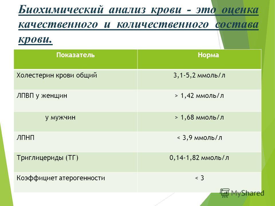 Биохимический анализ крови - это оценка качественного и количественного состава крови. Показатель Норма Холестерин крови общий3,1-5,2 ммоль/л ЛПВП у женщин> 1,42 ммоль/л у мужчин> 1,68 ммоль/л ЛПНП< 3,9 ммоль/л Триглицериды (ТГ)0,14-1,82 ммоль/л Коэф
