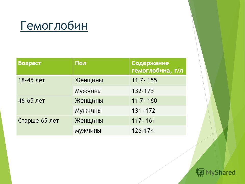 Гемоглобин ВозрастПолСодержание гемоглобина, г/л 18-45 летЖенщины11 7- 155 Мужчины132-17З 46-65 летЖенщины11 7- 160 Мужчины131 -172 Старше 65 летЖенщины117- 161 мужчины126-174