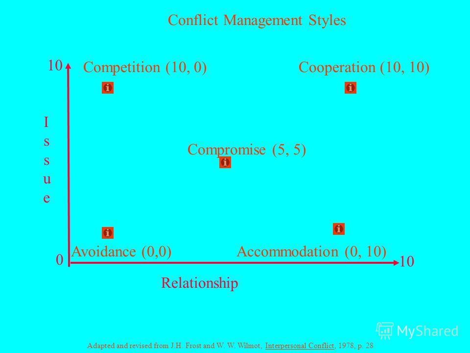 Cтили разрешения конфликтов
