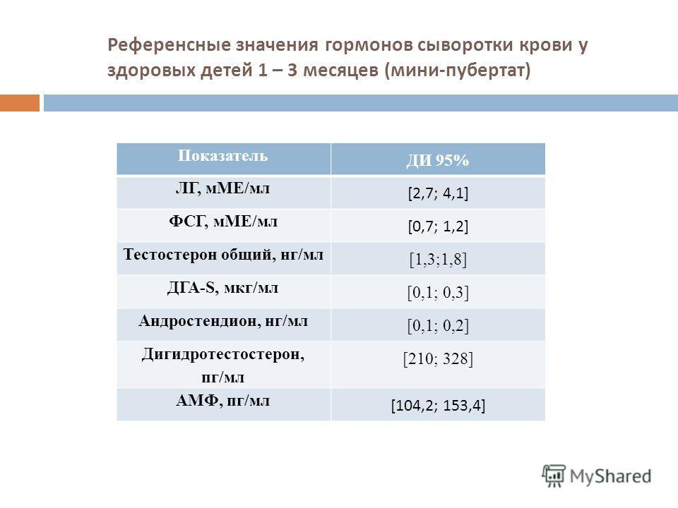 Референсные значения гормонов сыворотки крови у здоровых детей 1 – 3 месяцев ( мини - пубертат ) Показатель ДИ 95% ЛГ, мМЕ/мл [2,7; 4,1] ФСГ, мМЕ/мл [0,7; 1,2] Тестостерон общий, нг/мл [1,3;1,8] ДГА-S, мкг/мл [0,1; 0,3] Андростендион, нг/мл [0,1; 0,2