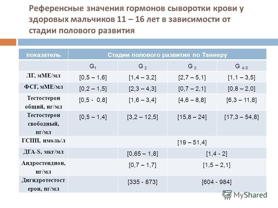 Референсные значения гормонов сыворотки крови у здоровых мальчиков 11 – 16 лет в зависимости от стадии полового развития показательСтадии полового развития по Таннеру G1G1 G 2 G 3 G 4-5 ЛГ, мМЕ/мл [0,5 – 1,6][1,4 – 3,2][2,7 – 5,1][1,1 – 3,5] ФСГ, мМЕ