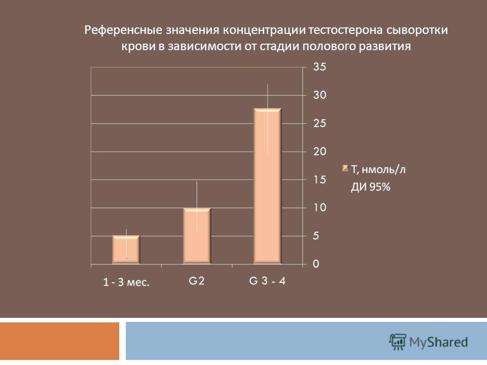 Референсные значения концентрации тестостерона сыворотки крови в зависимости от стадии полового развития