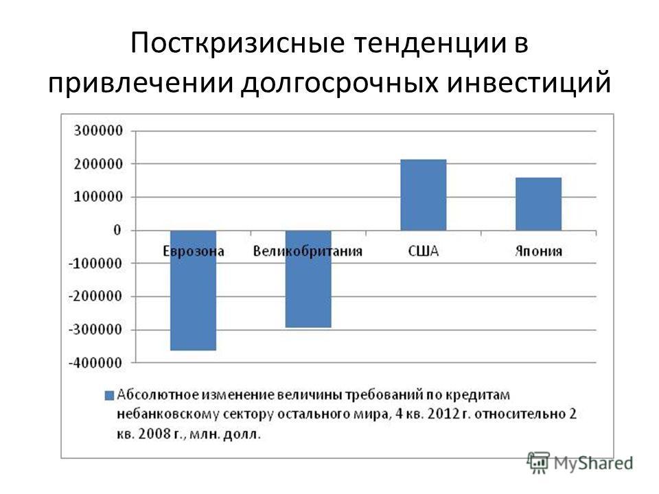 Посткризисные тенденции в привлечении долгосрочных инвестиций