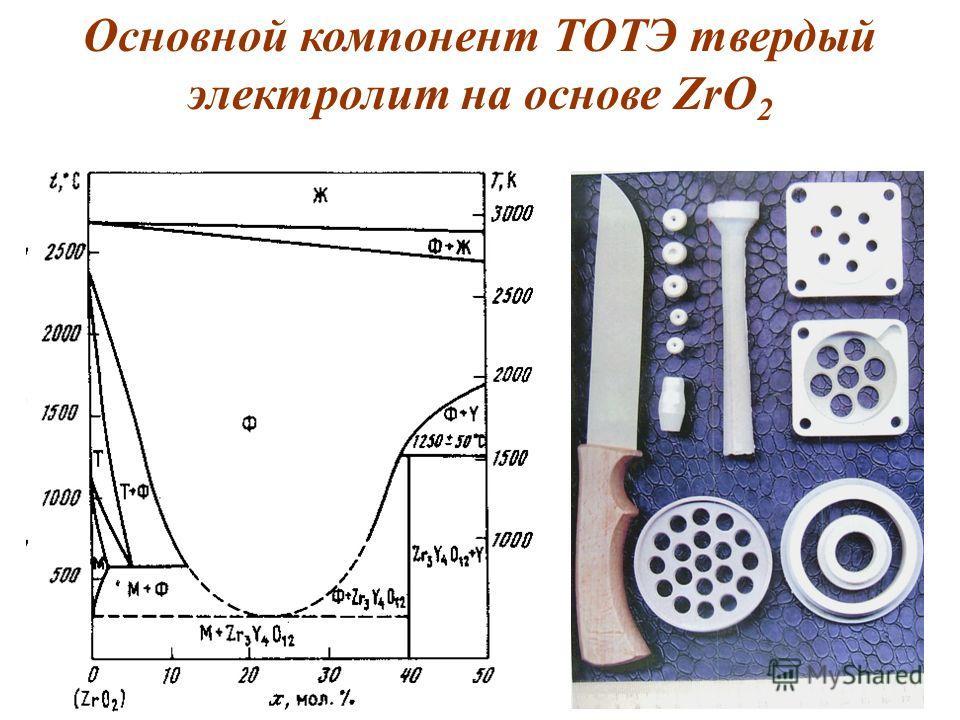 Основной компонент ТОТЭ твердый электролит на основе ZrO 2