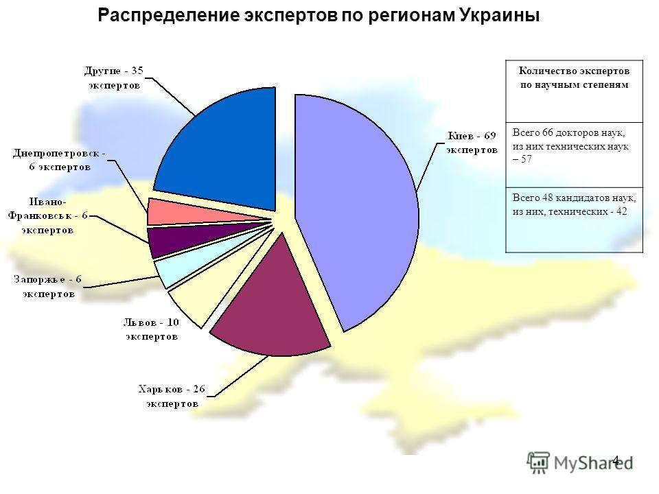 4 Распределение экспертов по регионам Украины Количество экспертов по научным степеням Всего 66 докторов наук, из них технических наук – 57 Всего 48 кандидатов наук, из них, технических - 42