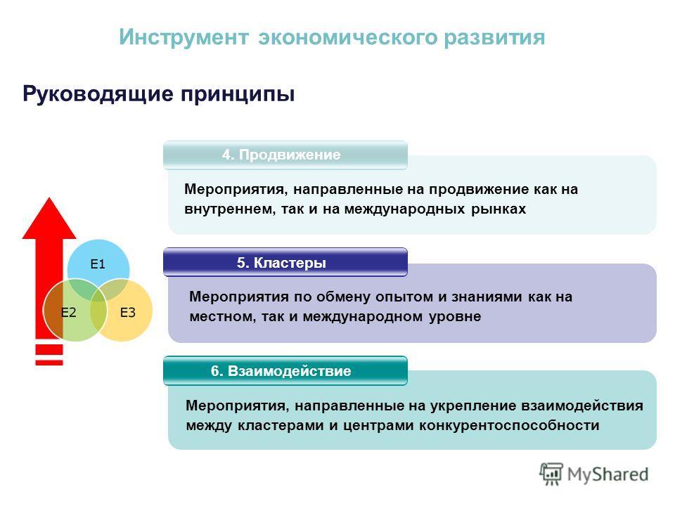 Руководящие принципы Инструмент экономического развития 4. Продвижение 5. Кластеры 6. Взаимодействие Мероприятия, направленные на продвижение как на внутреннем, так и на международных рынках Мероприятия, направленные на укрепление взаимодействия межд