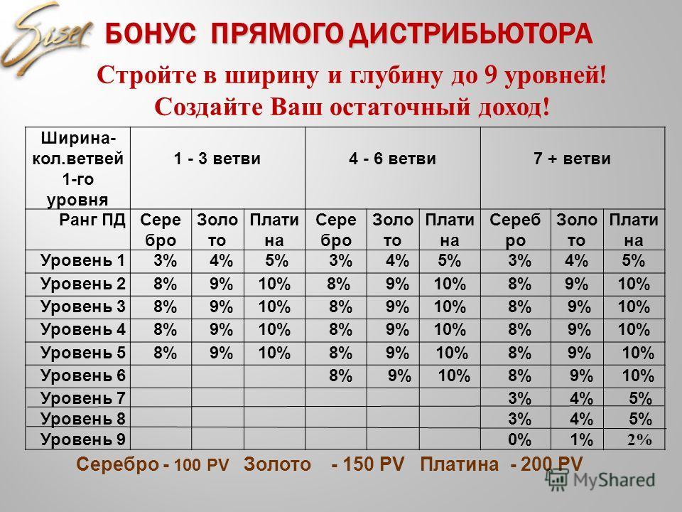 Серебро - 100 PV Золото - 150 PV Платина - 200 PV БОНУС ПРЯМОГО ДИСТРИБЬЮТОРА БОНУС ПРЯМОГО ДИСТРИБЬЮТОРА Стройте в ширину и глубину до 9 уровней ! Создайте Ваш остаточный доход ! Ширина- кол.ветвей 1-го уровня 1 - 3 ветви4 - 6 ветви7 + ветви Ранг ПД