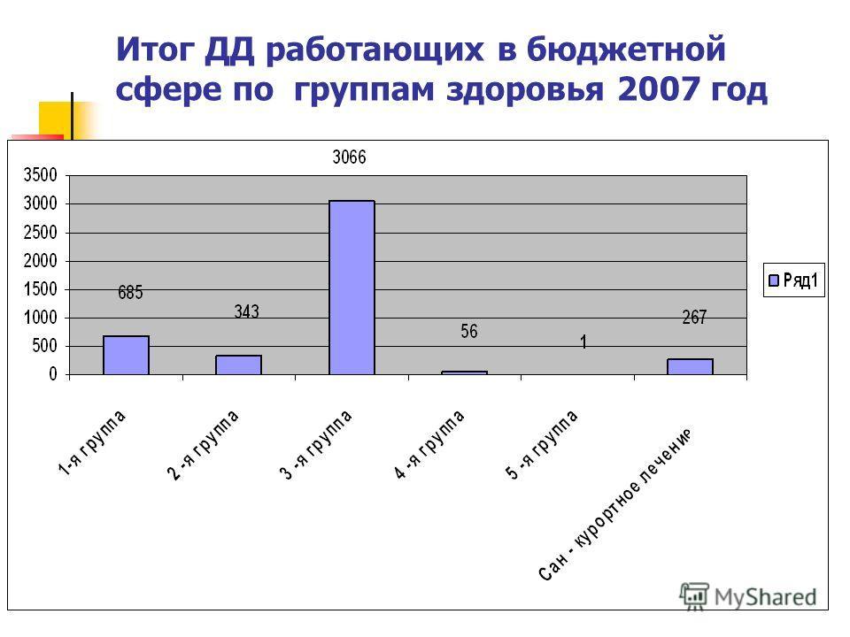 Итог ДД работающих в бюджетной сфере по группам здоровья 2007 год