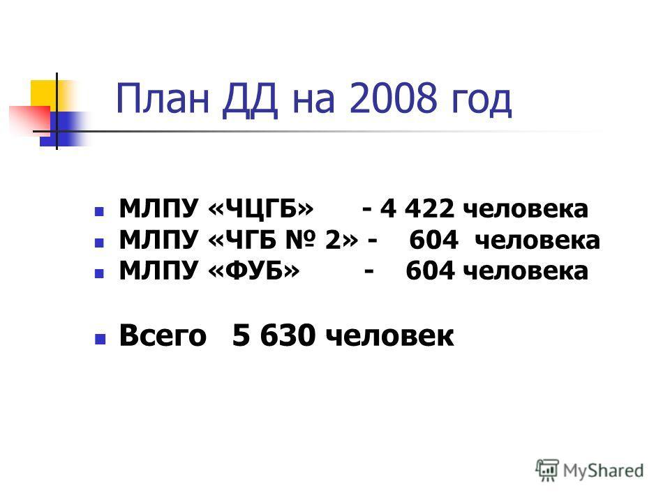 План ДД на 2008 год МЛПУ «ЧЦГБ» - 4 422 человека МЛПУ «ЧГБ 2» - 604 человека МЛПУ «ФУБ» - 604 человека Всего 5 630 человек