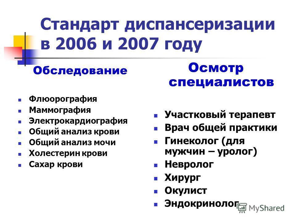 Стандарт диспансеризации в 2006 и 2007 году Обследование Флюорография Маммография Электрокардиография Общий анализ крови Общий анализ мочи Холестерин крови Сахар крови Осмотр специалистов Участковый терапевт Врач общей практики Гинеколог (для мужчин
