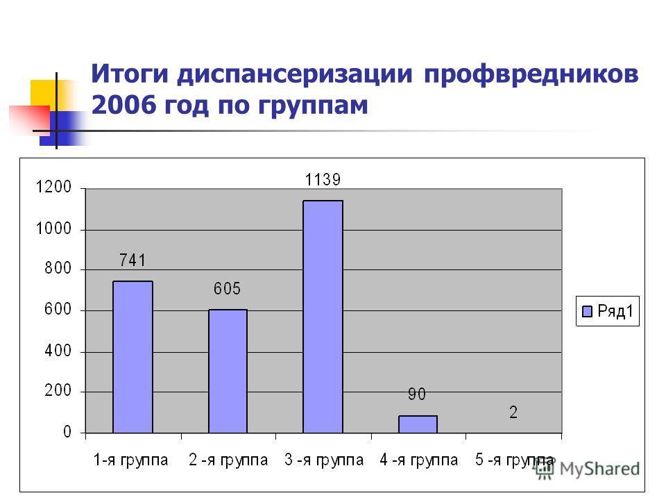 Итоги диспансеризации профвредников 2006 год по группам