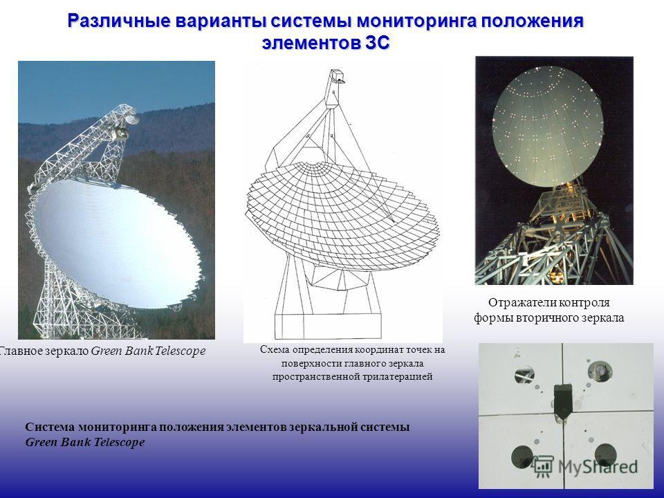 Различные варианты системы мониторинга положения элементов ЗС Система мониторинга положения элементов зеркальной системы Green Bank Telescope Главное зеркало Green Bank Telescope Схема определения координат точек на поверхности главного зеркала прост