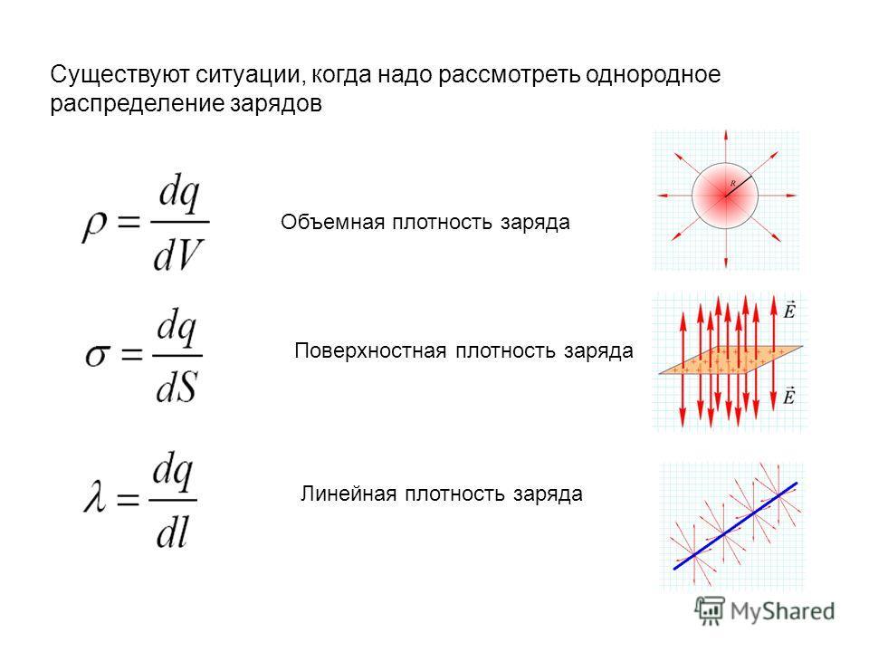 Существуют ситуации, когда надо рассмотреть однородное распределение зарядов Объемная плотность заряда Поверхностная плотность заряда Линейная плотность заряда