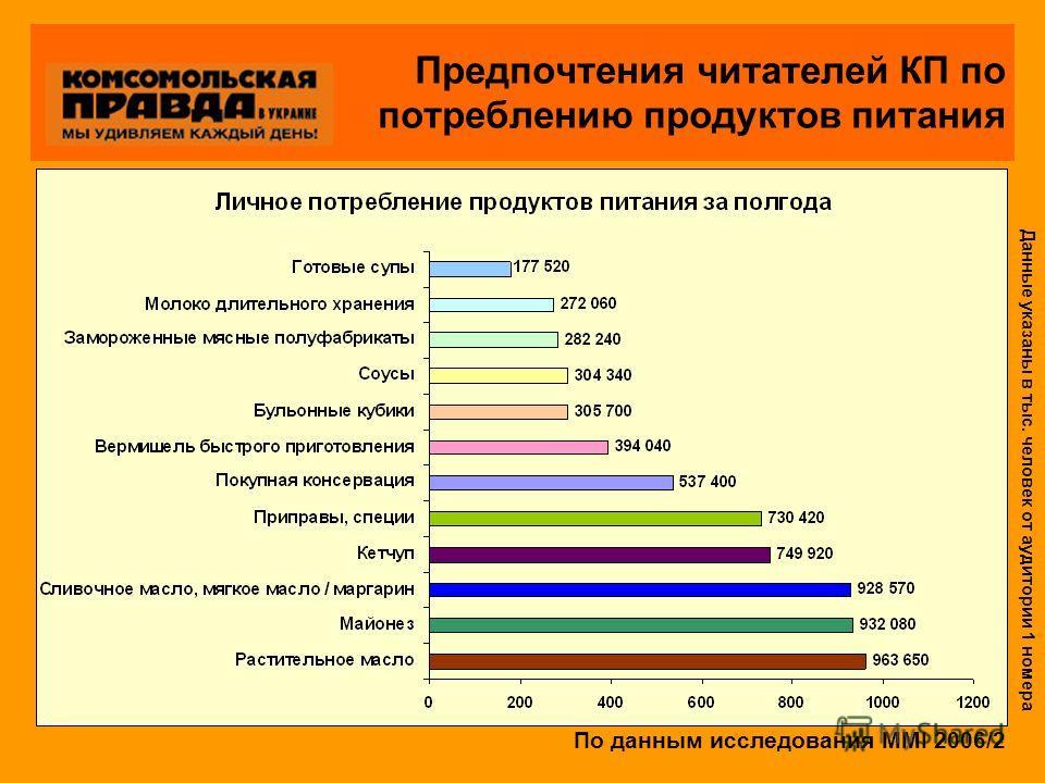 Предпочтения читателей КП по потреблению продуктов питания По данным исследования MMI 2006/2 Данные указаны в тыс. человек от аудитории 1 номера