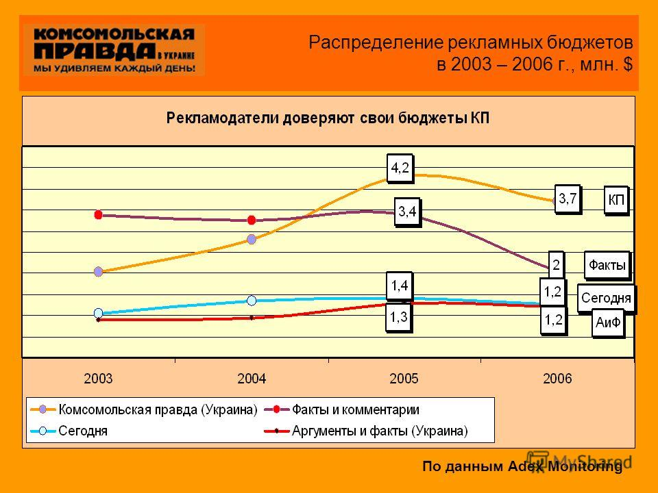Распределение рекламных бюджетов в 2003 – 2006 г., млн. $ По данным Adex Monitoring