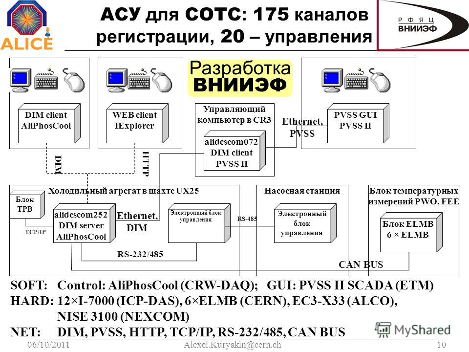 06/10/201110Alexei.Kuryakin@cern.ch АСУ для СОТС : 175 каналов регистрации, 20 – управления Холодильный агрегат в шахте UX25 alidcscom252 DIM server AliPhosCool alidcscom072 DIM client PVSS II PVSS GUI PVSS II Управляющий компьютер в CR3 Ethernet, PV