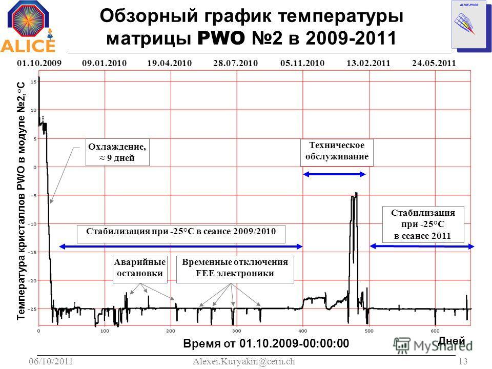06/10/201113Alexei.Kuryakin@cern.ch Обзорный график температуры матрицы PWO 2 в 2009-2011 01.10.200919.04.201028.07.201005.11.201009.01.201013.02.201124.05.2011 Температура кристаллов PWO в модуле 2,° C Время от 01.10.2009-00:00:00 Дней Охлаждение, 9