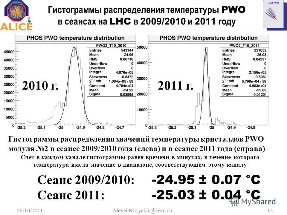 06/10/201114Alexei.Kuryakin@cern.ch Гистограммы распределения температуры PWO в сеансах на LHC в 2009/2010 и 2011 году Гистограммы распределения значений температуры кристаллов PWO модуля 2 в сеансе 2009/2010 года (слева) и в сеансе 2011 года (справа
