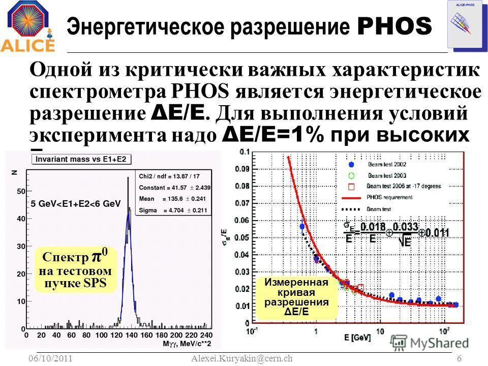 06/10/20116Alexei.Kuryakin@cern.ch Энергетическое разрешение PHOS Одной из критически важных характеристик спектрометра PHOS является энергетическое разрешение ΔE/E. Для выполнения условий эксперимента надо ΔE/E=1 % при высоких E. Спектр π 0 на тесто