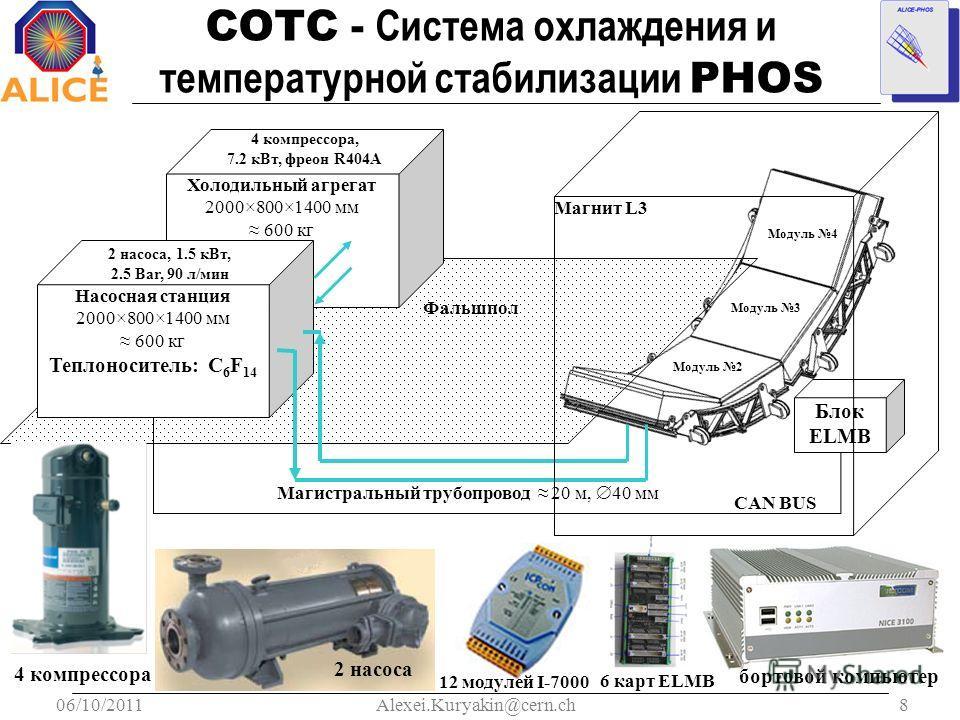 06/10/20118Alexei.Kuryakin@cern.ch СОТС - Система охлаждения и температурной стабилизации PHOS Блок ELMB Фальшпол Холодильный агрегат 2000×800×1400 мм 600 кг 4 компрессора, 7.2 кВт, фреон R404A Насосная станция 2000×800×1400 мм 600 кг Теплоноситель: