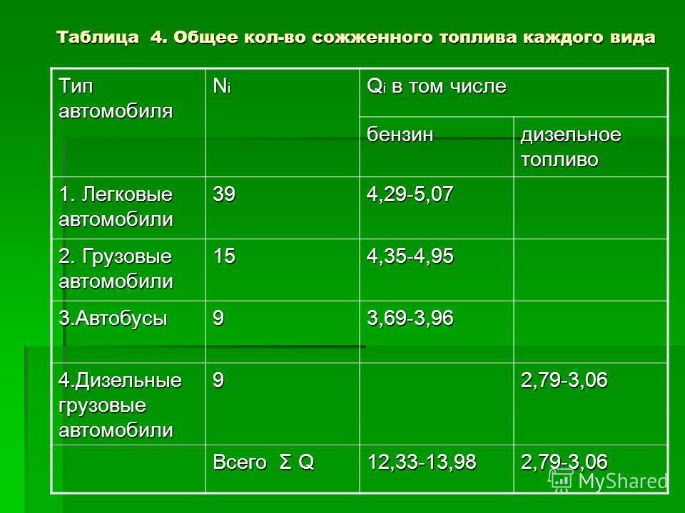 Таблица 4. Общее кол-во сожженного топлива каждого вида Тип автомобиля NiNiNiNi Q i в том числе бензин дизельное топливо 1. Легковые автомобили 394,29-5,07 2. Грузовые автомобили 154,35-4,95 3.Автобусы93,69-3,96 4.Дизельные грузовые автомобили 92,79-