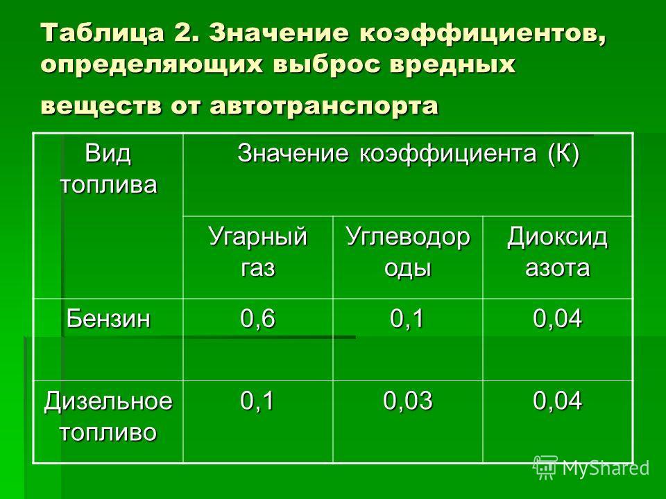 Таблица 2. Значение коэффициентов, определяющих выброс вредных веществ от автотранспорта Вид топлива Значение коэффициента (К) Угарный газ Углеводор оды Диоксид азота Бензин0,60,10,04 Дизельное топливо 0,10,030,04